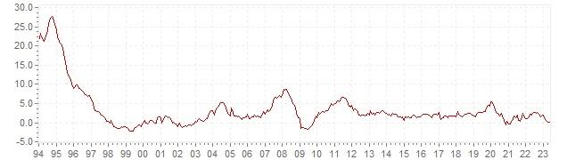 Gráfico – inflação histórica IPC China - evolução da inflação a longo prazo