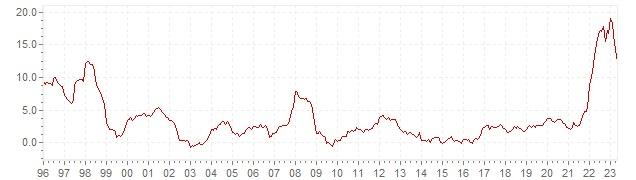 Graphik - historische HVPI Inflation Tschechien - Langfristige Inflationsentwicklung