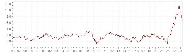 Grafico - inflazione storica HICP Germania - andamento dell'inflazione nel lungo periodo