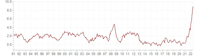 Chart HICP inflation Denmark - long term inflation development